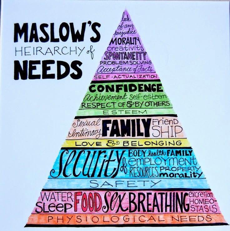 Verlangen volgens Maslow